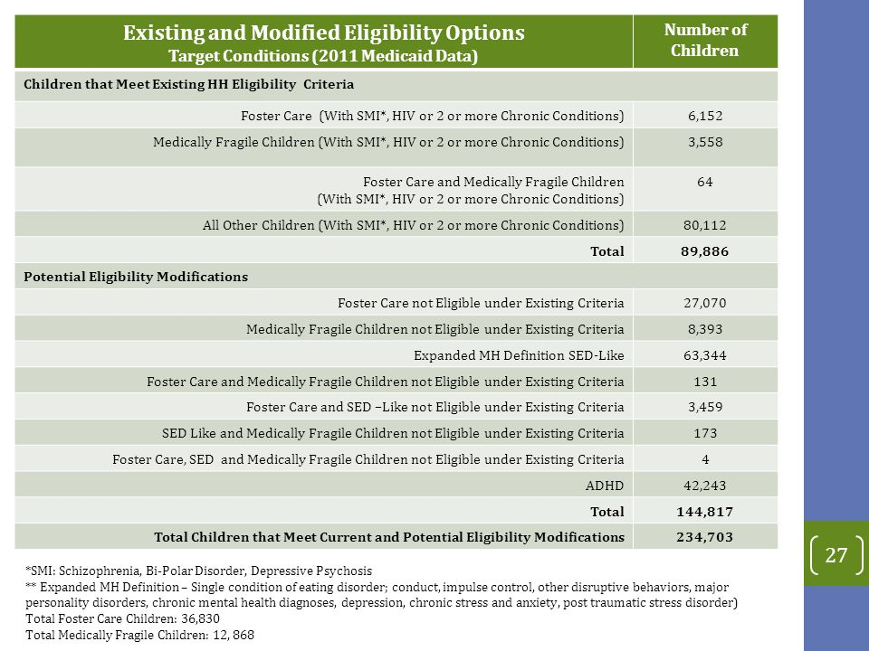 27 Existing and Modified Eligibility Options Target Conditions (2011 Medicaid Data) Number of Children Children that Meet Existing HH Eligibility Criteria Foster Care (With SMI*, HIV or 2 or more Chronic Conditions)6,152 Medically Fragile Children (With SMI*, HIV or 2 or more Chronic Conditions)3,558 Foster Care and Medically Fragile Children (With SMI*, HIV or 2 or more Chronic Conditions) 64 All Other Children (With SMI*, HIV or 2 or more Chronic Conditions)80,112 Total89,886 Potential Eligibility Modifications Foster Care not Eligible under Existing Criteria27,070 Medically Fragile Children not Eligible under Existing Criteria8,393 Expanded MH Definition SED-Like63,344 Foster Care and Medically Fragile Children not Eligible under Existing Criteria131 Foster Care and SED –Like not Eligible under Existing Criteria3,459 SED Like and Medically Fragile Children not Eligible under Existing Criteria173 Foster Care, SED and Medically Fragile Children not Eligible under Existing Criteria4 ADHD42,243 Total144,817 Total Children that Meet Current and Potential Eligibility Modifications234,703 *SMI: Schizophrenia, Bi-Polar Disorder, Depressive Psychosis ** Expanded MH Definition – Single condition of eating disorder; conduct, impulse control, other disruptive behaviors, major personality disorders, chronic mental health diagnoses, depression, chronic stress and anxiety, post traumatic stress disorder) Total Foster Care Children: 36,830 Total Medically Fragile Children: 12, 868