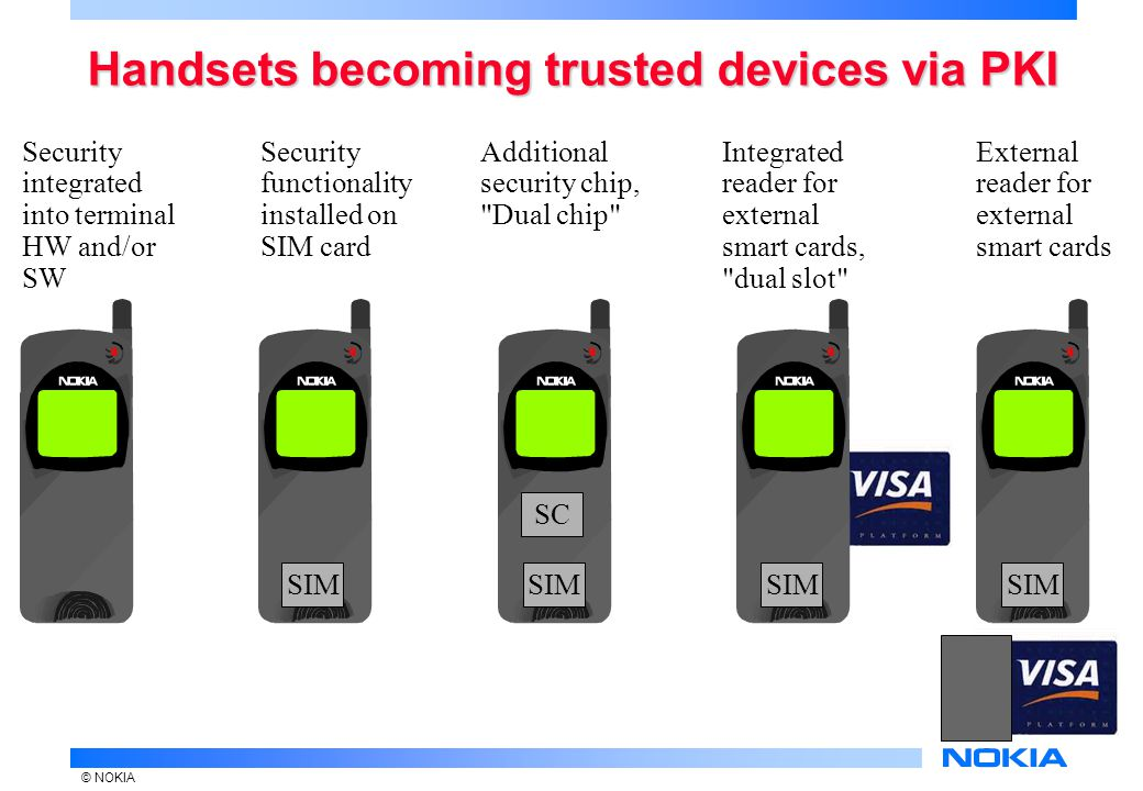 © NOKIA Handsets becoming trusted devices via PKI Security integrated into terminal HW and/or SW Security functionality installed on SIM card SIM Additional security chip, Dual chip SC SIM Integrated reader for external smart cards, dual slot External reader for external smart cards SIM