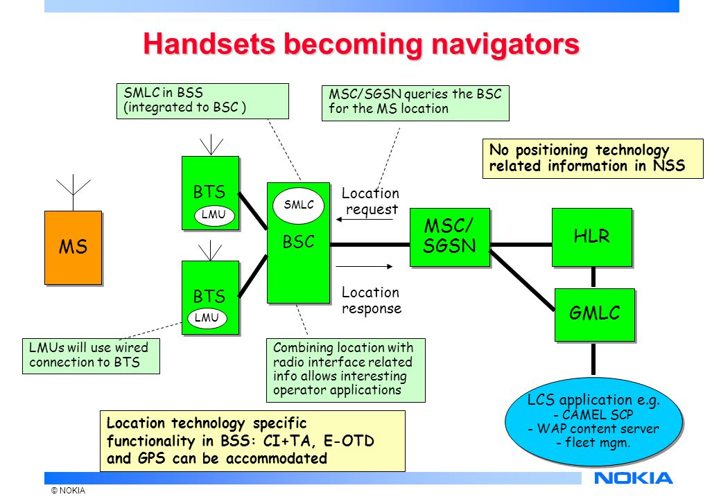© NOKIA Handsets becoming navigators MS BSC MSC/ SGSN MSC/ SGSN HLR Location request Location response GMLC LCS application e.g.