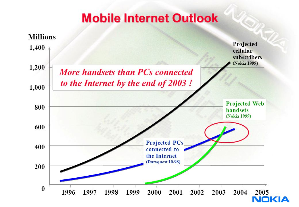 © NOKIA Mobile internet will bring the total value of the mediaphone use into a new level