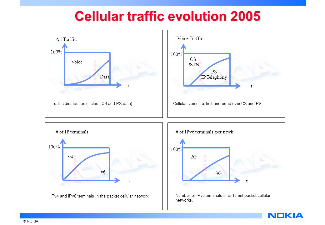 © NOKIA Cellular traffic evolution 2005 Traffic distribution (include CS and PS data) t PS IP Telephony CS PSTN t All Traffic Data Voice Cellular voice traffic transferred over CS and PS.