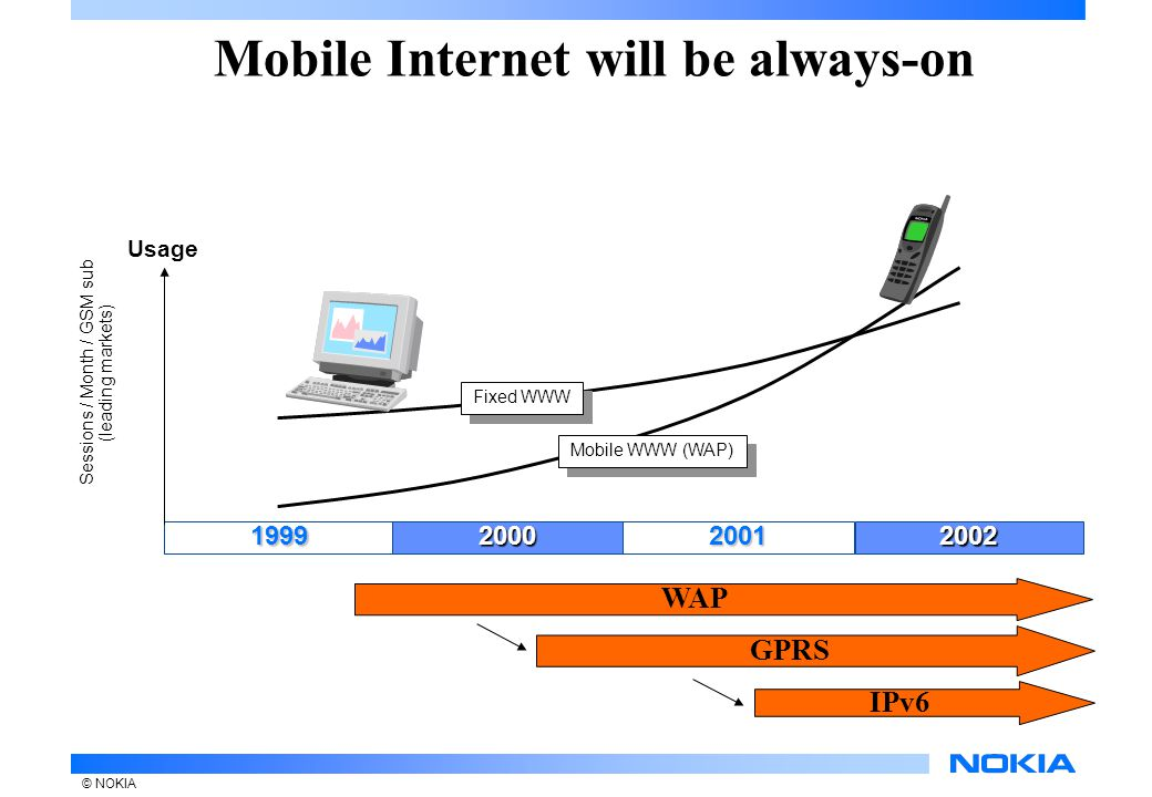 © NOKIA 19992000 Mobile Internet will be always-on 20022001 Sessions / Month / GSM sub (leading markets) Usage Mobile WWW (WAP) Fixed WWW WAP GPRS IPv6