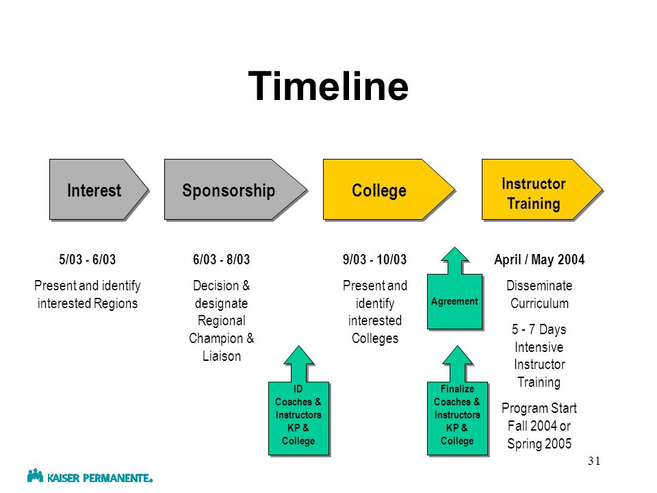 30 Timeline Interest 5/03 - 6/03 Present and identify interested Regions Sponsorship 6/03 - 8/03 Decision & designate Regional Champion & Liaison College 9/03 - 10/03 Present and identify interested Colleges Instructor Training April / May 2004 Disseminate Curriculum 5 - 7 Days Intensive Instructor Training Program Start Fall 2004 or Spring 2005