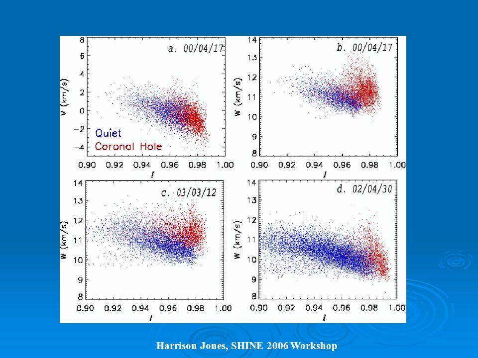 Harrison Jones, SHINE 2006 Workshop LASCO Observations of Coronal Outflows Sheeley et al.