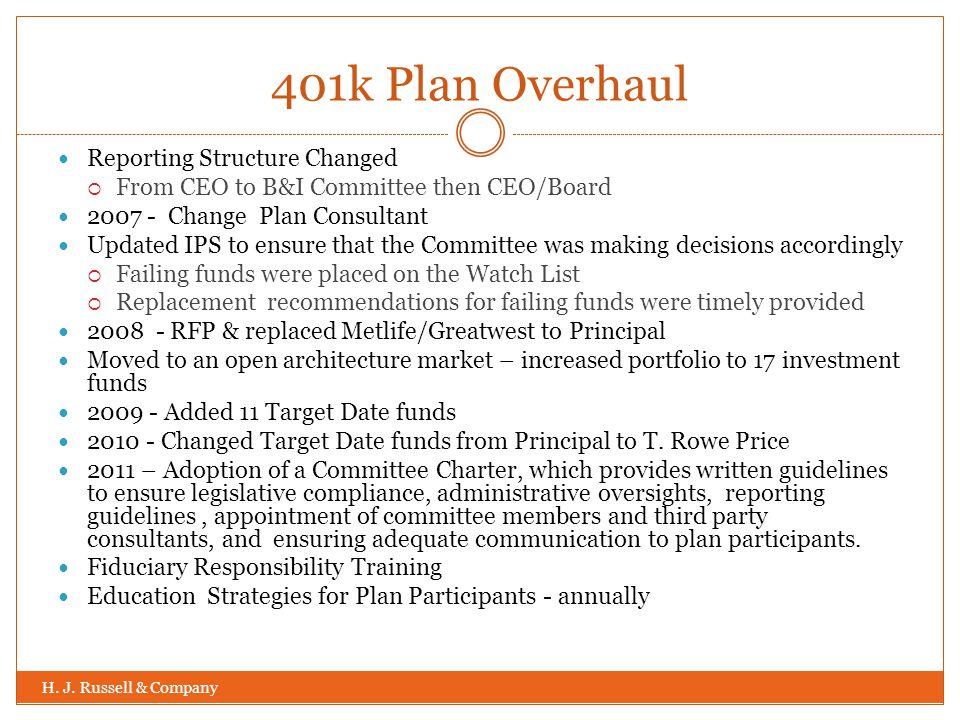 401k Plan Overhaul H. J.