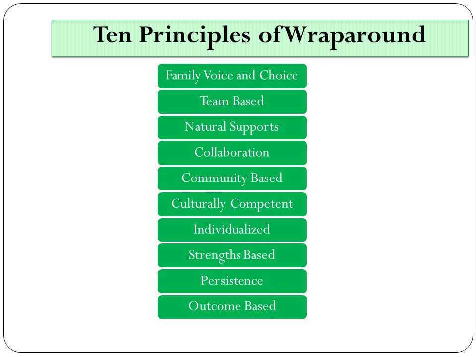 Ten Principles of Wraparound Family Voice and ChoiceTeam BasedNatural SupportsCollaborationCommunity BasedCulturally CompetentIndividualizedStrengths BasedPersistenceOutcome Based