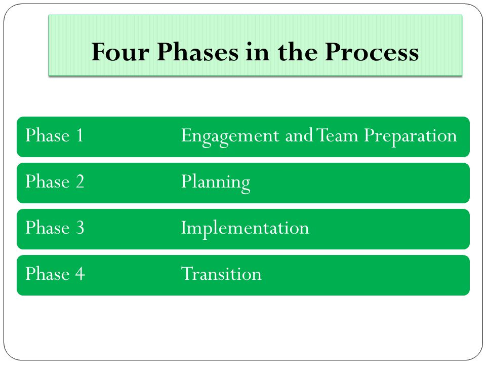Four Phases in the Process Phase 1 Engagement and Team PreparationPhase 2PlanningPhase 3ImplementationPhase 4Transition