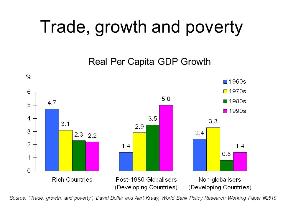 """Trade, growth and poverty Real Per Capita GDP Growth Source: """"Trade, growth, and poverty"""", David Dollar and Aart Kraay, World Bank Policy Research Wor"""