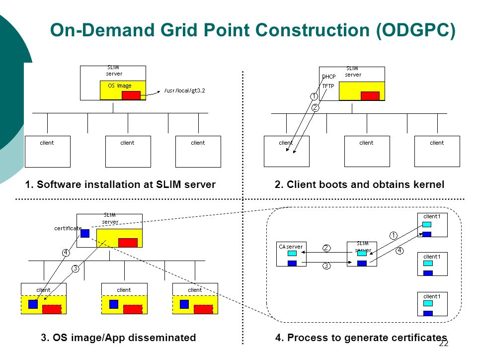 22 On-Demand Grid Point Construction (ODGPC) 1.Software installation at SLIM server2.