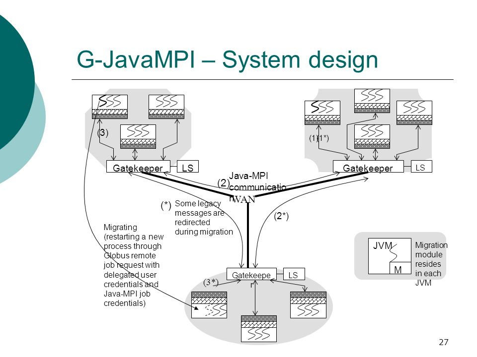27 G-JavaMPI – System design (*) Gatekeeper (1)(1*) LS Gatekeepe r (3*) LS Gatekeeper (3) LS (2) WAN Migrating (restarting a new process through Globus remote job request with delegated user credentials and Java-MPI job credentials) Java-MPI communicatio n Some legacy messages are redirected during migration (2*) JVM M Migration module resides in each JVM