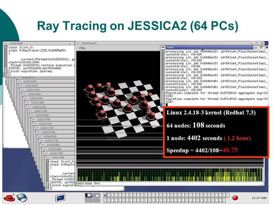 33 Ray Tracing on JESSICA2 (64 PCs) Linux 2.4.18-3 kernel (Redhat 7.3) 64 nodes: 108 seconds 1 node: 4402 seconds ( 1.2 hour) Speedup = 4402/108= 40.75