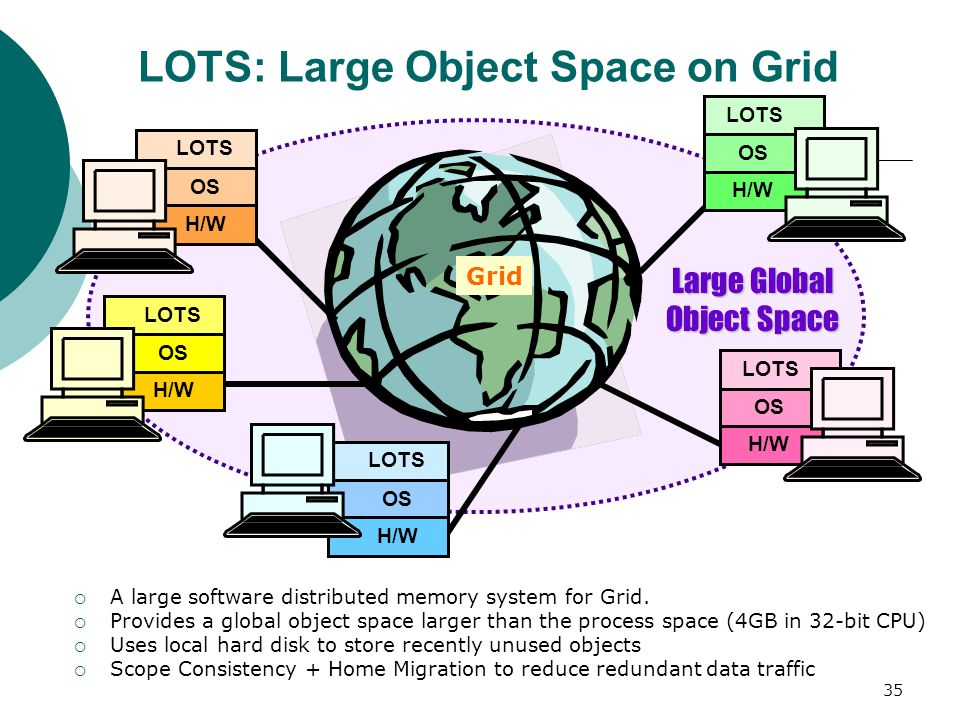 35 LOTS OS H/W LOTS OS H/W LOTS OS H/W LOTS OS H/W LOTS OS H/W Large Global Object Space LOTS: Large Object Space on Grid  A large software distributed memory system for Grid.