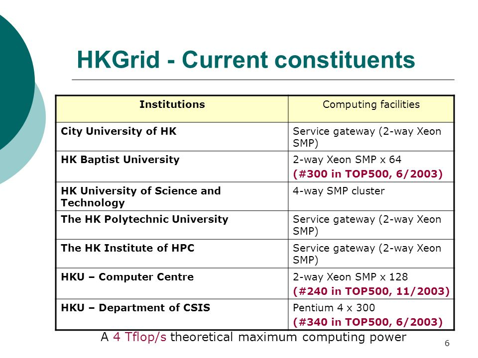 6 HKGrid - Current constituents InstitutionsComputing facilities City University of HKService gateway (2-way Xeon SMP) HK Baptist University2-way Xeon SMP x 64 (#300 in TOP500, 6/2003) HK University of Science and Technology 4-way SMP cluster The HK Polytechnic UniversityService gateway (2-way Xeon SMP) The HK Institute of HPCService gateway (2-way Xeon SMP) HKU – Computer Centre2-way Xeon SMP x 128 (#240 in TOP500, 11/2003) HKU – Department of CSISPentium 4 x 300 (#340 in TOP500, 6/2003) A 4 Tflop/s theoretical maximum computing power