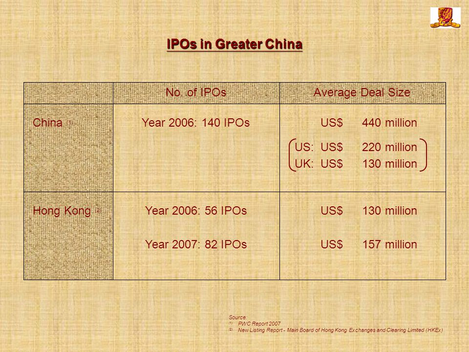 IPOs in Greater China No.