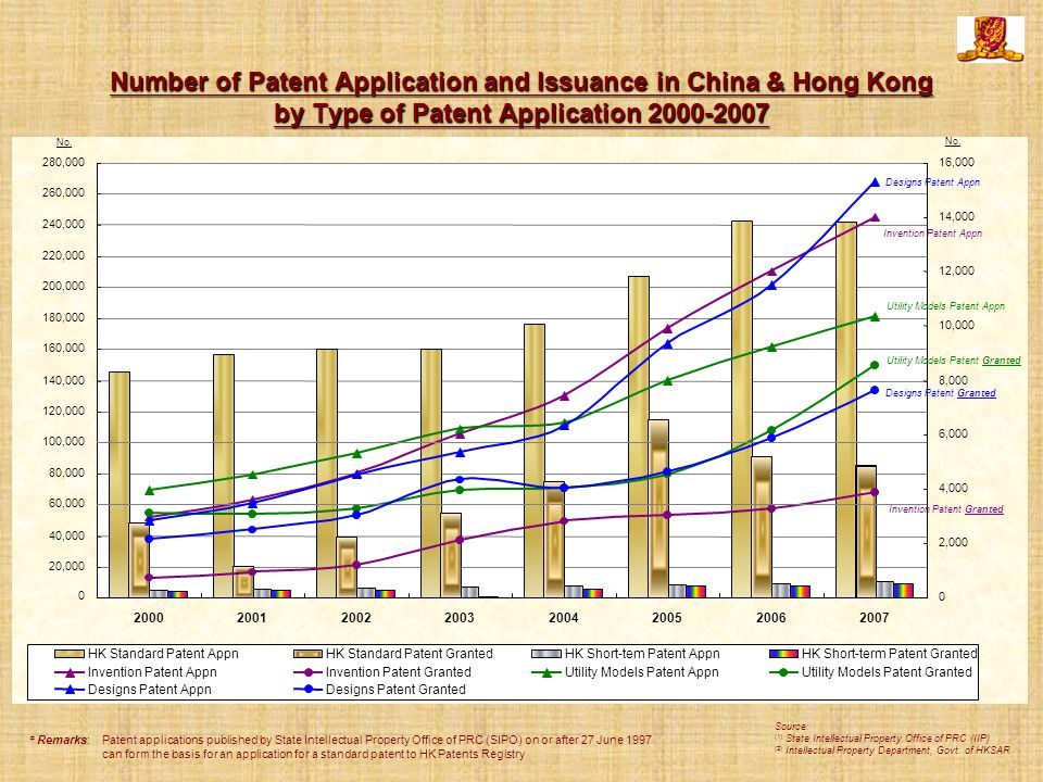 Number of Patent Application and Issuance in China & Hong Kong by Type of Patent Application 2000-2007 # Remarks:Patent applications published by State Intellectual Property Office of PRC (SIPO) on or after 27 June 1997 can form the basis for an application for a standard patent to HK Patents Registry Source: (1) State Intellectual Property Office of PRC (IIP) (2) Intellectual Property Department, Govt.