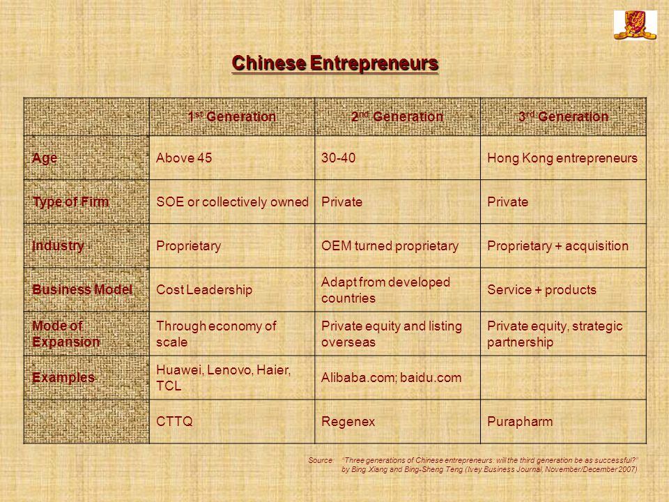 Chinese Entrepreneurs 1 st Generation2 nd Generation3 rd Generation AgeAbove 4530-40Hong Kong entrepreneurs Type of FirmSOE or collectively ownedPrivate IndustryProprietaryOEM turned proprietaryProprietary + acquisition Business ModelCost Leadership Adapt from developed countries Service + products Mode of Expansion Through economy of scale Private equity and listing overseas Private equity, strategic partnership Examples Huawei, Lenovo, Haier, TCL Alibaba.com; baidu.com CTTQRegenexPurapharm Source: Three generations of Chinese entrepreneurs: will the third generation be as successful by Bing Xiang and Bing-Sheng Teng (Ivey Business Journal, November/December 2007)