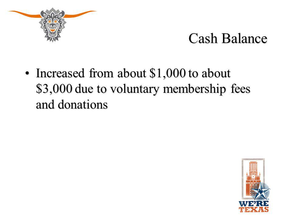 Cash Balance Increased from about $1,000 to about $3,000 due to voluntary membership fees and donationsIncreased from about $1,000 to about $3,000 due