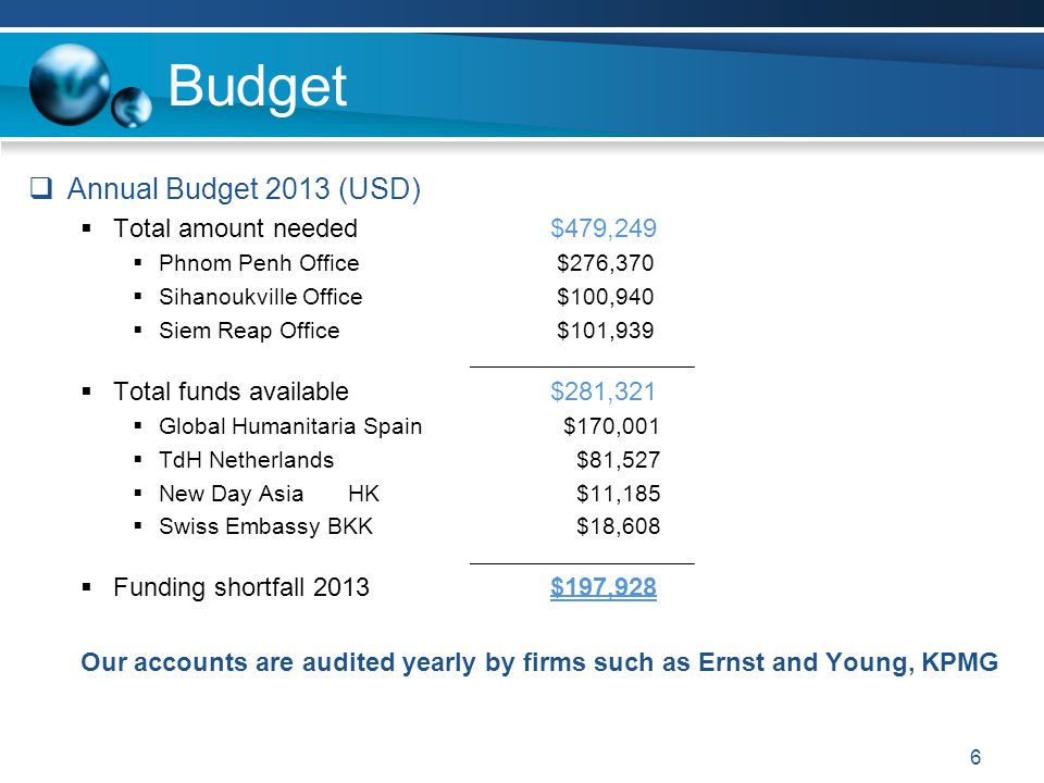  Annual Budget 2013 (USD)  Total amount needed$479,249  Phnom Penh Office $276,370  Sihanoukville Office $100,940  Siem Reap Office $101,939 ____