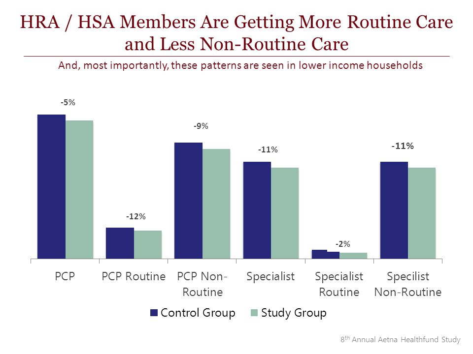-12% -5% -9% -11% HRA / HSA Members Are Getting More Routine Care and Less Non-Routine Care And, most importantly, these patterns are seen in lower income households 8 th Annual Aetna Healthfund Study