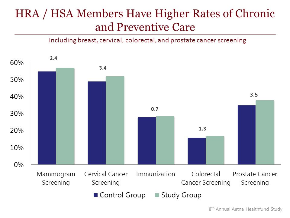 3.4 2.4 0.7 3.5 HRA / HSA Members Have Higher Rates of Chronic and Preventive Care Including breast, cervical, colorectal, and prostate cancer screening 8 th Annual Aetna Healthfund Study