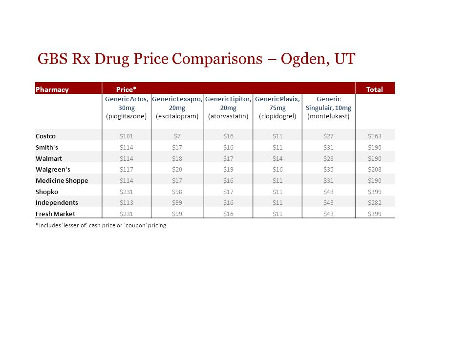 GBS Rx Drug Price Comparisons – Ogden, UT PharmacyPrice* Total Generic Actos, 30mg (pioglitazone) Generic Lexapro, 20mg (escitalopram) Generic Lipitor, 20mg (atorvastatin) Generic Plavix, 75mg (clopidogrel) Generic Singulair, 10mg (montelukast) Costco$101$7$16$11$27$163 Smith s$114$17$16$11$31$190 Walmart$114$18$17$14$28$190 Walgreen s$117$20$19$16$35$208 Medicine Shoppe$114$17$16$11$31$190 Shopko$231$98$17$11$43$399 Independents$113$99$16$11$43$282 Fresh Market$231$99$16$11$43$399 *Includes lesser of cash price or coupon pricing