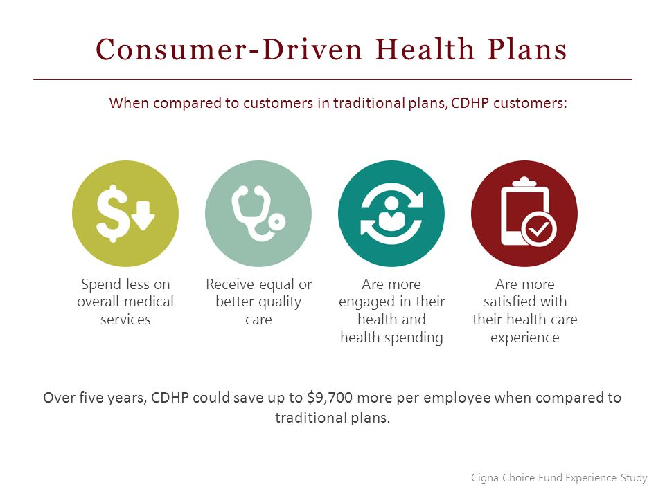 Consumer-Driven Health Plans Cigna Choice Fund Experience Study When compared to customers in traditional plans, CDHP customers: Spend less on overall medical services Receive equal or better quality care Are more engaged in their health and health spending Are more satisfied with their health care experience Over five years, CDHP could save up to $9,700 more per employee when compared to traditional plans.