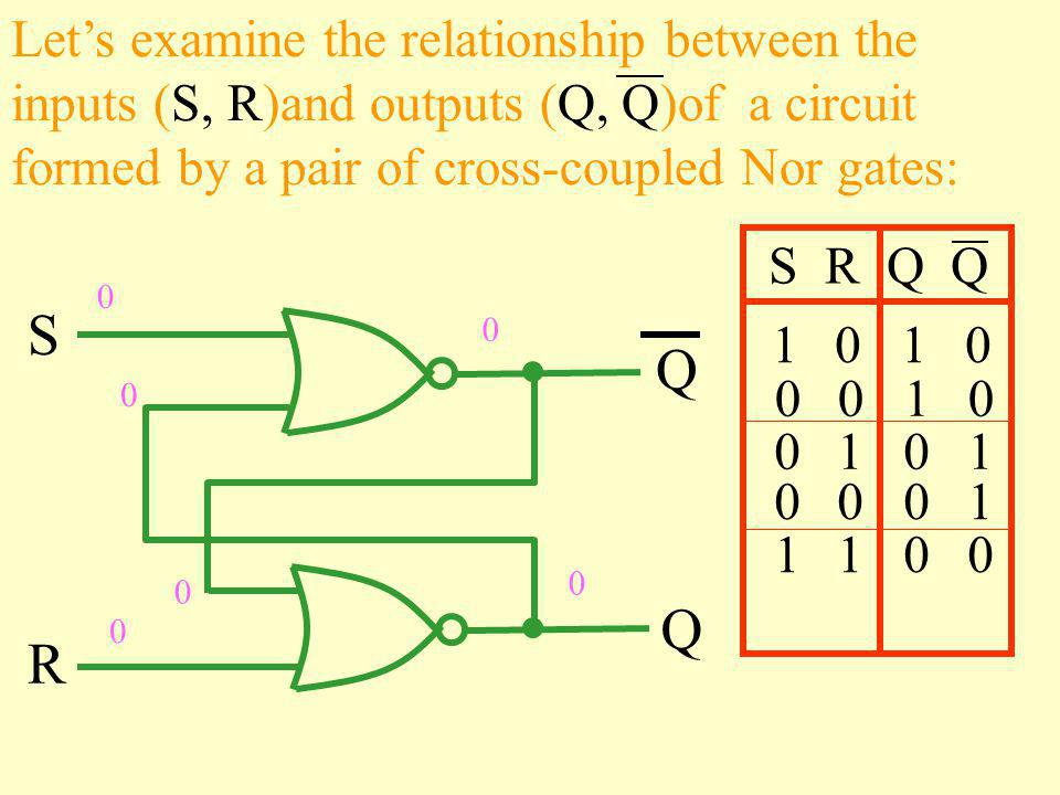 S R Q Q Let's examine the relationship between the inputs (S, R)and outputs (Q, Q)of a circuit formed by a pair of cross-coupled Nor gates: S R Q Q 1 0 0 0 1 0 0 1 1 0 0 1 0 1 0 0 0 1 0