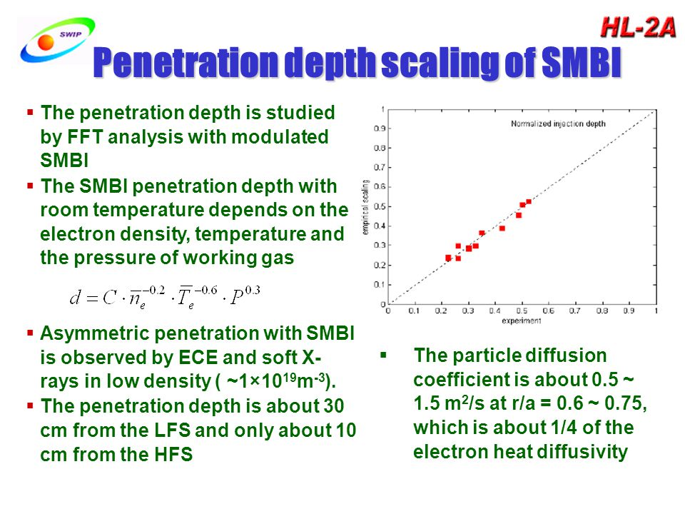 Penetration depth scaling of SMBI  The penetration depth is studied by FFT analysis with modulated SMBI  The SMBI penetration depth with room temperature depends on the electron density, temperature and the pressure of working gas  Asymmetric penetration with SMBI is observed by ECE and soft X- rays in low density ( ~1×10 19 m -3 ).