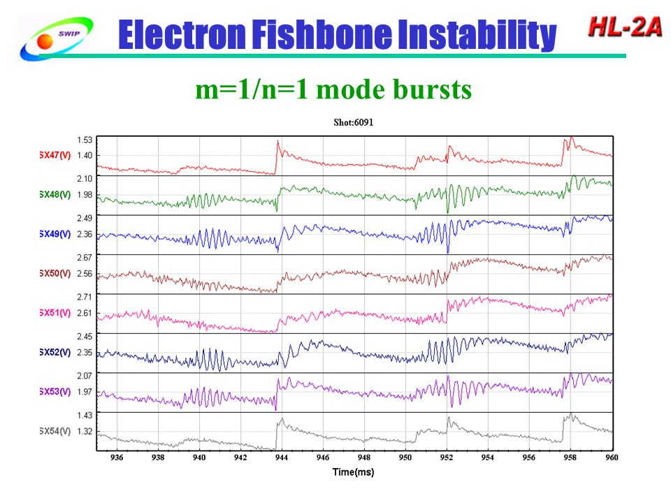 Electron Fishbone Instability m=1/n=1 mode bursts
