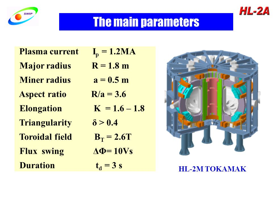 Plasma current I p = 1.2MA Major radius R = 1.8 m Miner radius a = 0.5 m Aspect ratio R/a = 3.6 Elongation Κ = 1.6 – 1.8 Triangularity δ > 0.4 Toroidal field B T = 2.6T Flux swing ΔΦ= 10Vs Duration t d = 3 s The main parameters HL-2M TOKAMAK