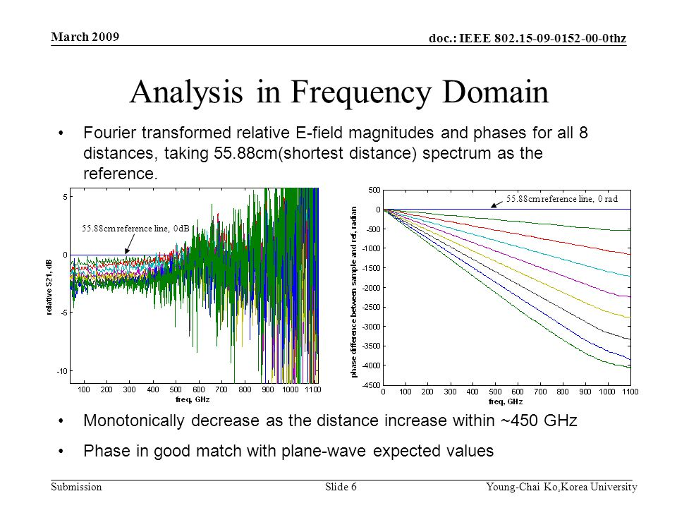 doc.: IEEE 802.15-09-0152-00-0thz Submission Analysis in Frequency Domain Fourier transformed relative E-field magnitudes and phases for all 8 distanc