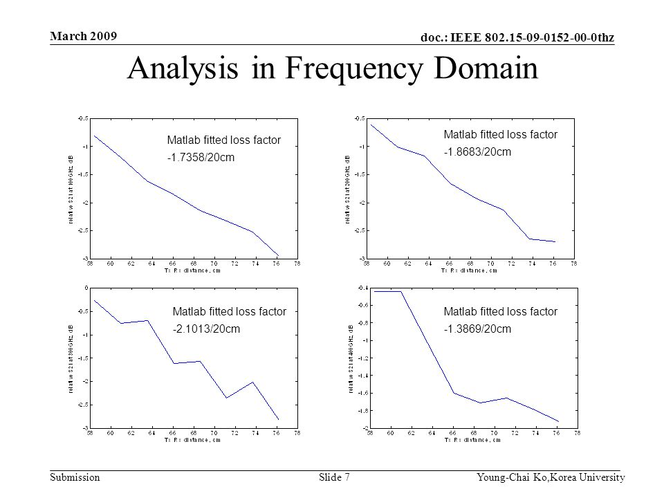 doc.: IEEE 802.15-09-0152-00-0thz Submission Analysis in Frequency Domain March 2009 Young-Chai Ko,Korea UniversitySlide 7 Matlab fitted loss factor -