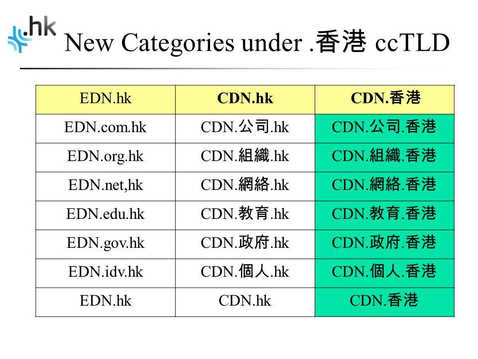 New Categories under. 香港 ccTLD EDN.hkCDN.hk CDN. 香港 EDN.com.hk CDN.