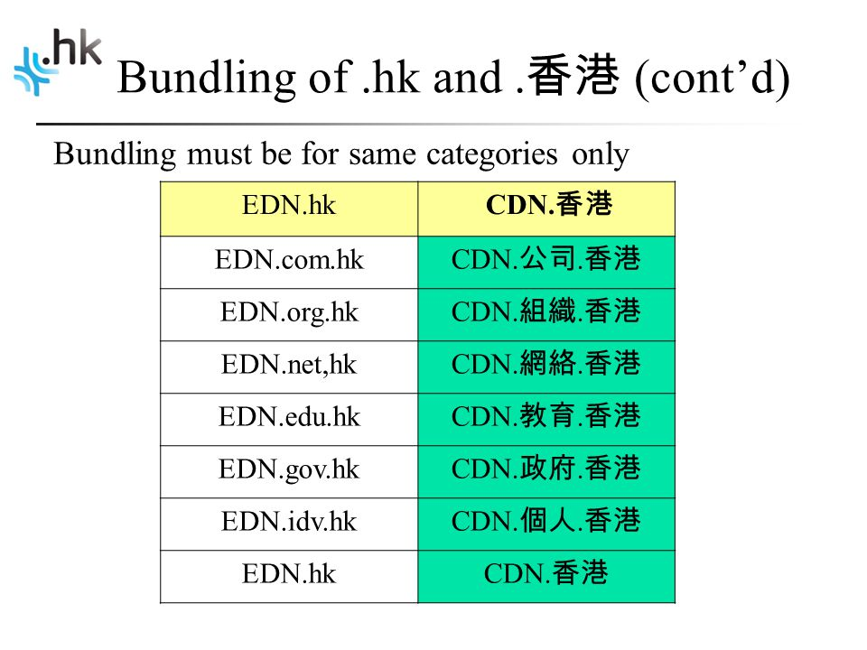 Bundling of.hk and. 香港 (cont'd) Bundling must be for same categories only EDN.hk CDN.