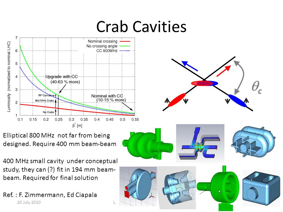 Crab Cavities 20 July 2010L. Rossi - HL-LHC Design Study10 cc Elliptical 800 MHz not far from being designed. Require 400 mm beam-beam 400 MHz small