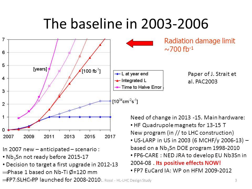 The baseline in 2003-2006 Radiation damage limit ~700 fb -1 Paper of J. Strait et al. PAC2003 Need of change in 2013 -15. Main hardware: HF Quadrupole