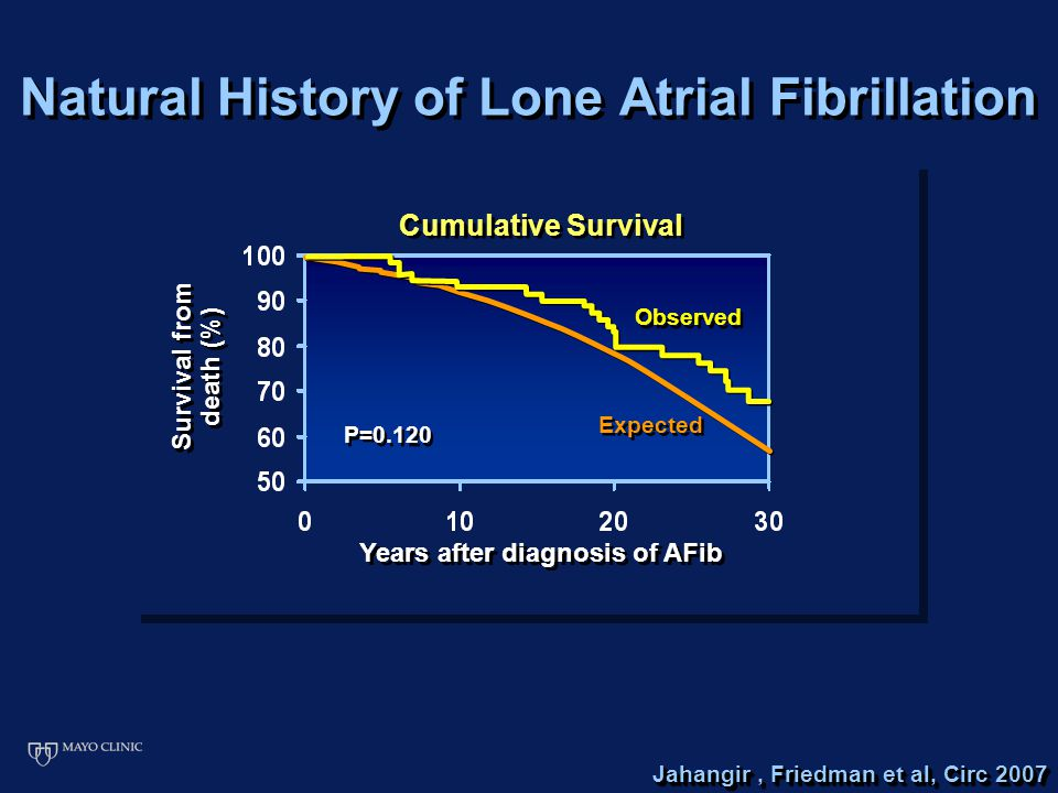 Natural History of Lone Atrial Fibrillation Jahangir, Friedman et al, Circ 2007 Cumulative Survival Survival from death (%) Expected Observed P=0.120 Years after diagnosis of AFib