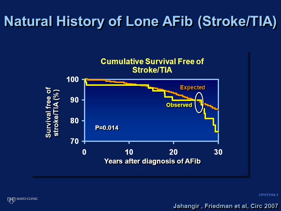 CP1173154-1 Cumulative Survival Free of Stroke/TIA Years after diagnosis of AFib Survival free of stroke/TIA (%) Expected Observed P=0.014 Natural His