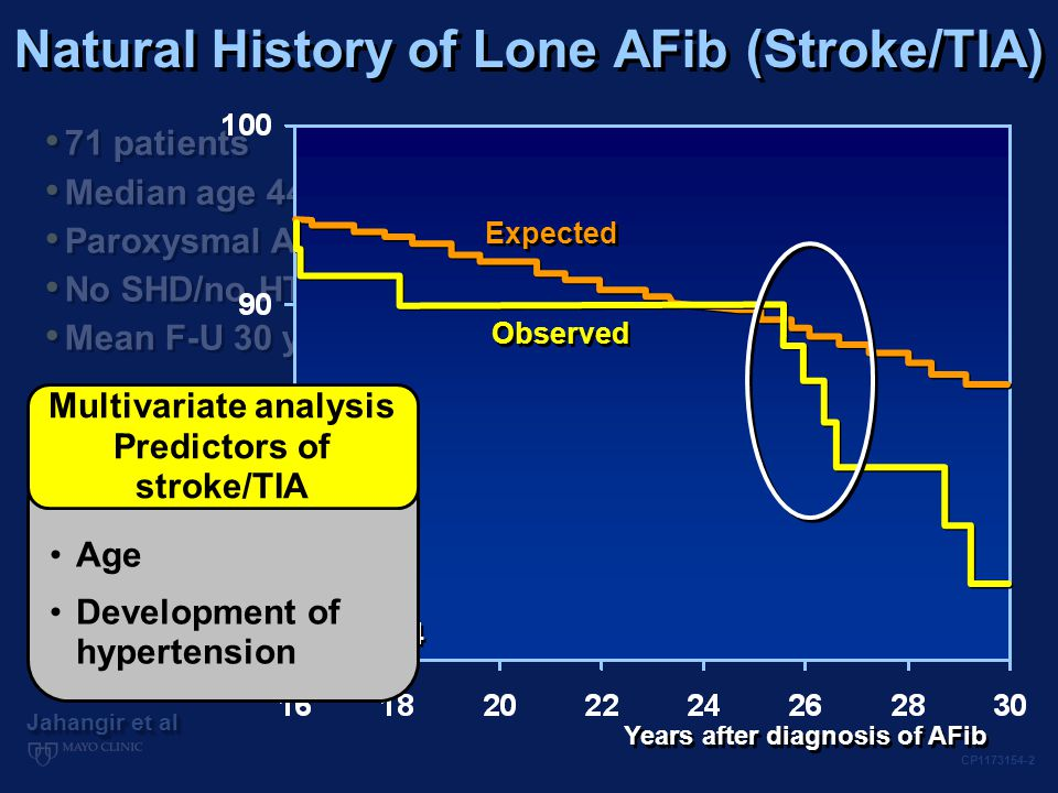 Cumulative Survival Survival from death (%) Expected Observed P=0.120 Years after diagnosis of AFib Cumulative Survival Free of Stroke/TIA Survival free of stroke/TIA (%) Expected Observed P=0.014 71 patients Median age 44  11 yr Paroxysmal AFib No SHD/no HTN Mean F-U 30 yr 71 patients Median age 44  11 yr Paroxysmal AFib No SHD/no HTN Mean F-U 30 yr Jahangir et al CP1173154-2 Expected Observed P=0.014 Age Development of hypertension Multivariate analysis Predictors of stroke/TIA Years after diagnosis of AFib Natural History of Lone AFib (Stroke/TIA)