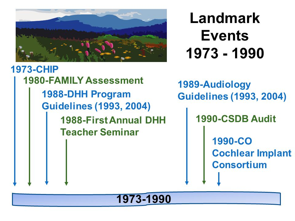 1988-DHH Program Guidelines (1993, 2004) 1988-First Annual DHH Teacher Seminar 1989-Audiology Guidelines (1993, 2004) 1990-CO Cochlear Implant Consortium Landmark Events 1973 - 1990 1990-CSDB Audit 1980-FAMILY Assessment 1973-CHIP 1973-1990