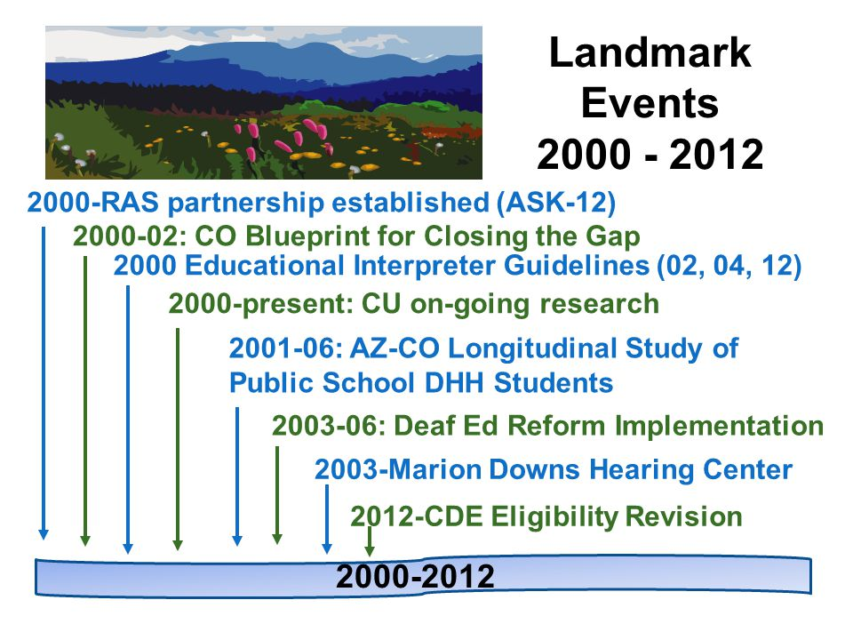 2003-06: Deaf Ed Reform Implementation 2001-06: AZ-CO Longitudinal Study of Public School DHH Students 2000-present: CU on-going research Landmark Events 2000 - 2012 2000-02: CO Blueprint for Closing the Gap 2000-RAS partnership established (ASK-12) 2000-2012 2003-Marion Downs Hearing Center 2000 Educational Interpreter Guidelines (02, 04, 12) 2012-CDE Eligibility Revision