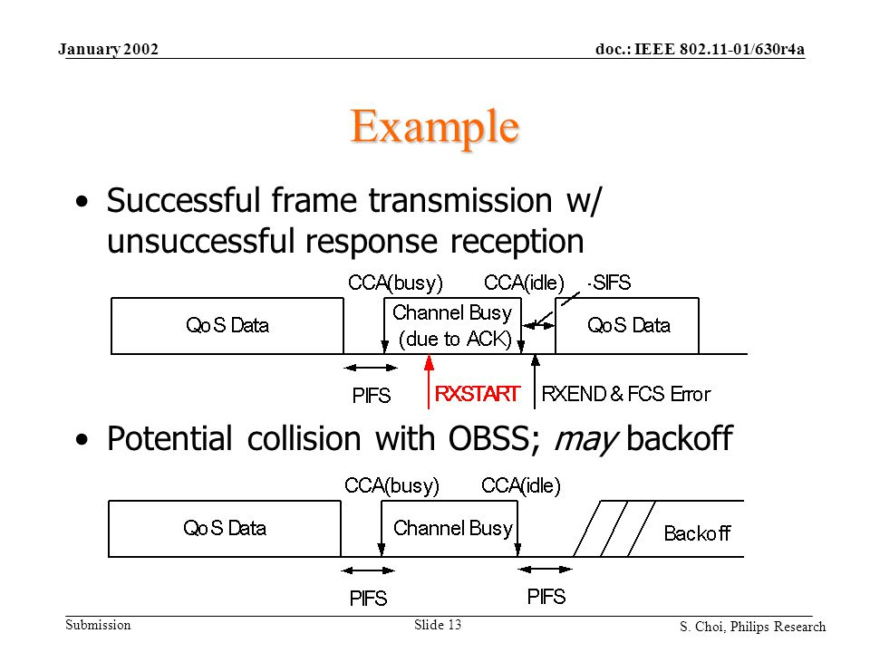 doc.: IEEE 802.11-01/630r4a Submission S. Choi, Philips Research January 2002 Slide 13 Example Successful frame transmission w/ unsuccessful response