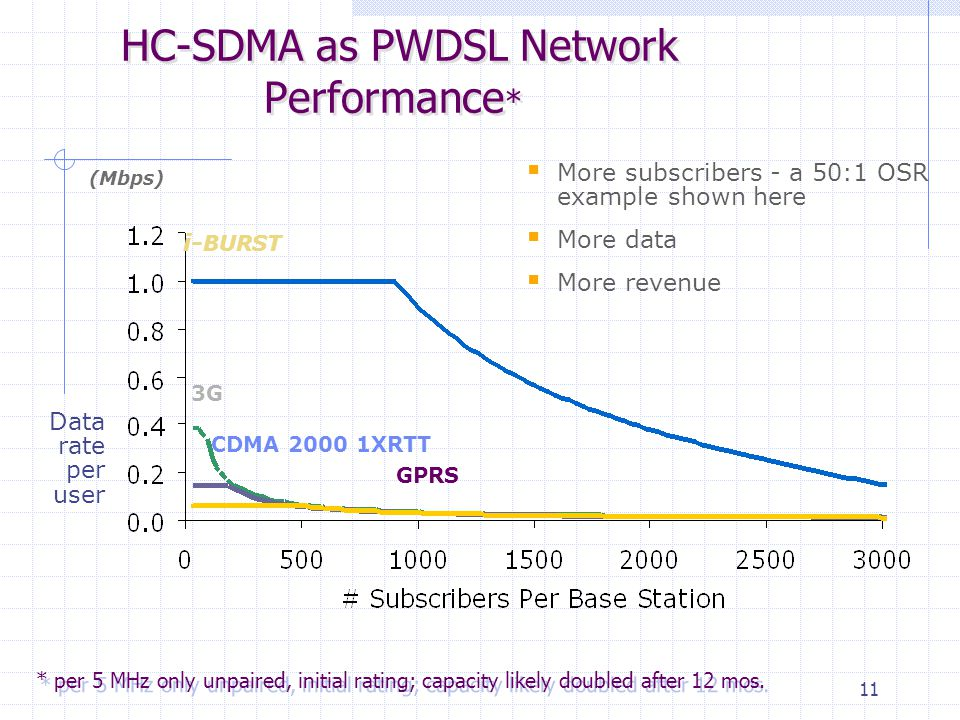 11 HC-SDMA as PWDSL Network Performance * i- BURST CDMA 2000 1XRTT 3G GPRS (Mbps)  More subscribers - a 50:1 OSR example shown here  More data  Mor