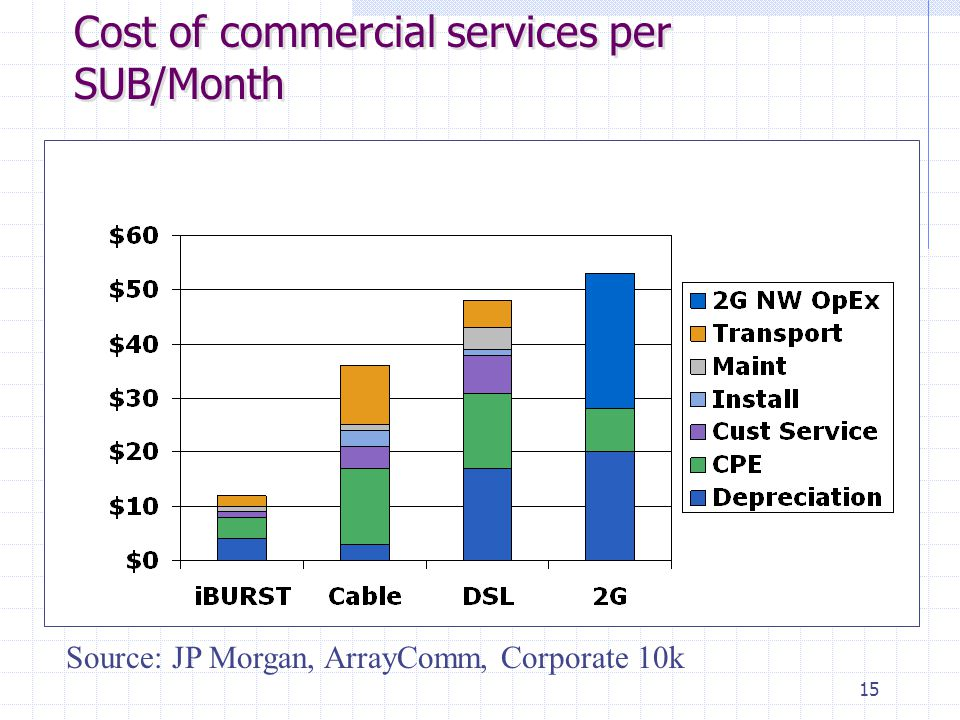 15 Cost of commercial services per SUB/Month Source: JP Morgan, ArrayComm, Corporate 10k