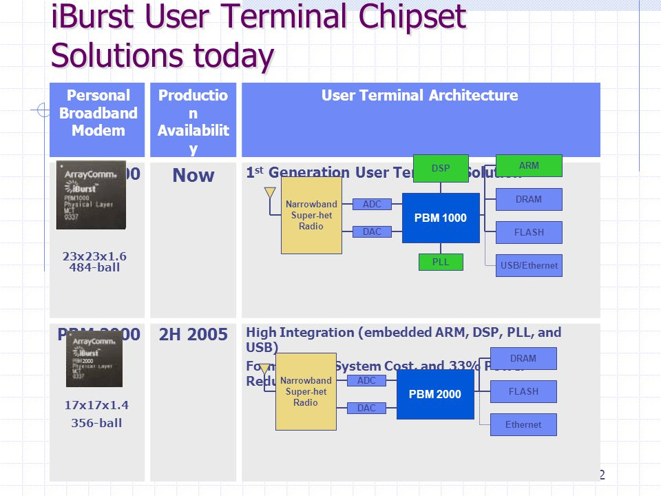 22 iBurst User Terminal Chipset Solutions today Personal Broadband Modem Productio n Availabilit y User Terminal Architecture PBM 1000 Now 1 st Genera