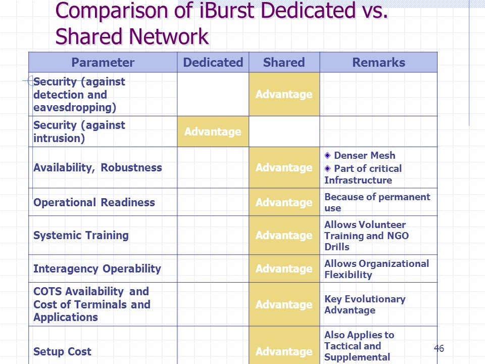 46 Comparison of iBurst Dedicated vs. Shared Network ParameterDedicatedSharedRemarks Security (against detection and eavesdropping) Advantage Security