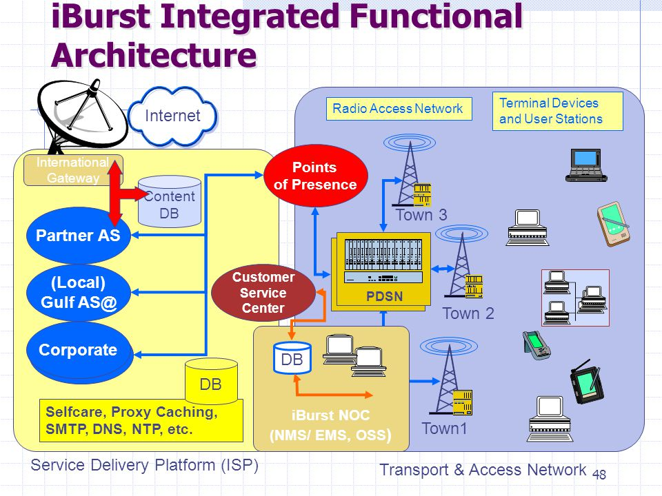 48 iBurst NOC (NMS/ EMS, OSS ) iBurst Integrated Functional Architecture Points of Presence DB Partner AS Town1 Town 2 PDSN Customer Service Center Te