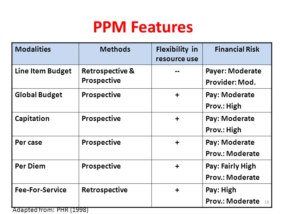 PPM Features ModalitiesMethodsFlexibility in resource use Financial Risk Line Item BudgetRetrospective & Prospective --Payer: Moderate Provider: Mod.