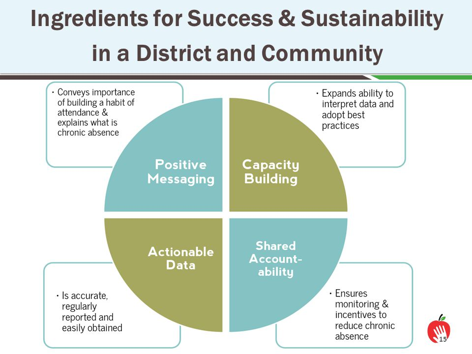 Ingredients for Success & Sustainability in a District and Community 15
