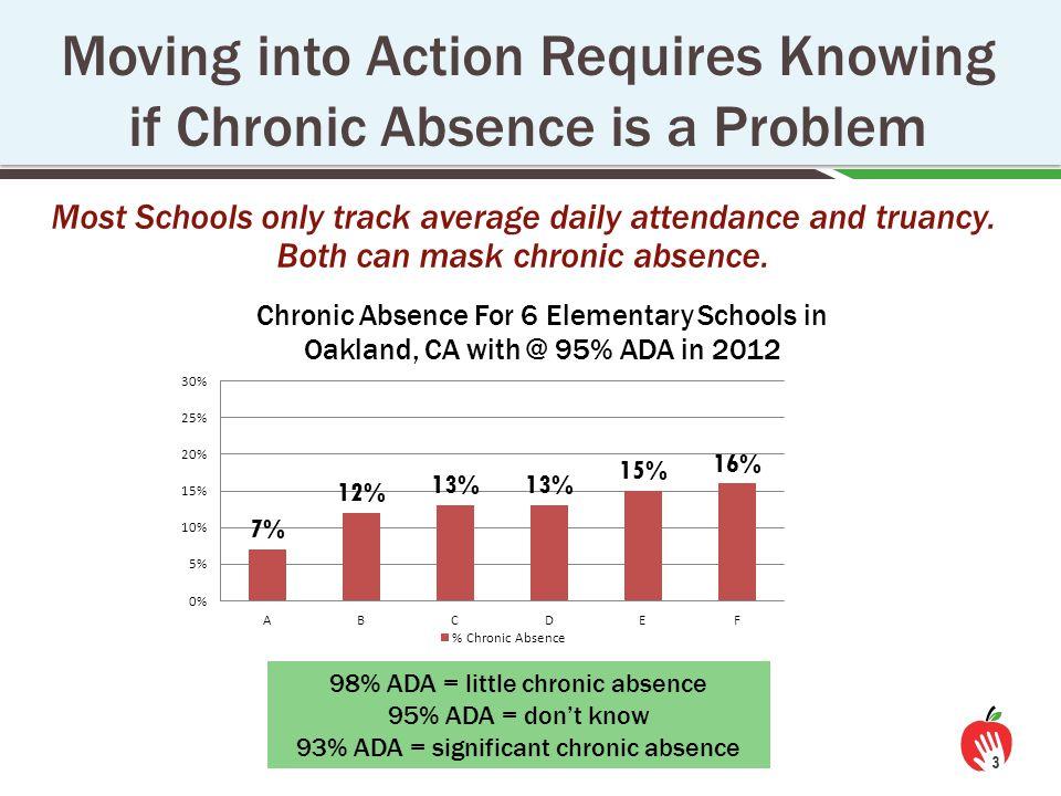 Chronic Absence Versus Truancy 4